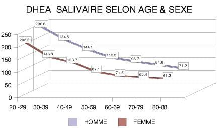 taux eleve dhea